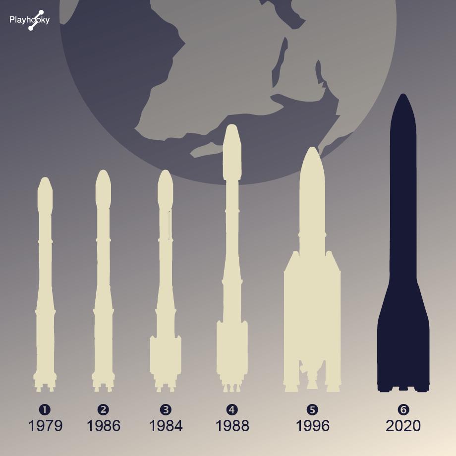 Ariane 6 - 6 générations