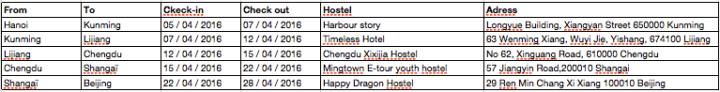 Exemple d'itinéraire en Chine