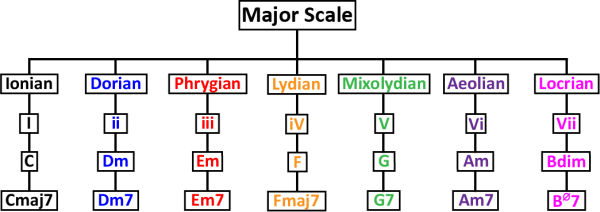 What Scales Work Over What Chords?