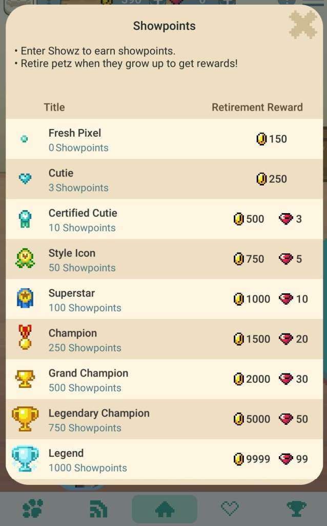 Showpoints chart for retiring pets