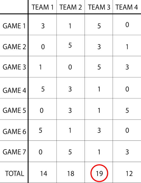 Minute to win it games scorecard example