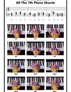 th chords want to move up  perfect th they don   have but that is their tendency so if you encounter  chord what the next likely also on piano rh playpiano