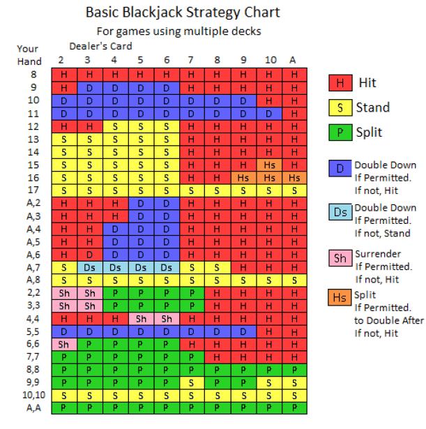 Game chart of Pontoon