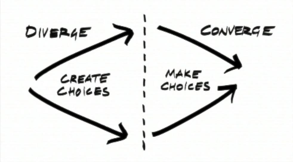 Design Thinking Techniques • Plays-In-Business