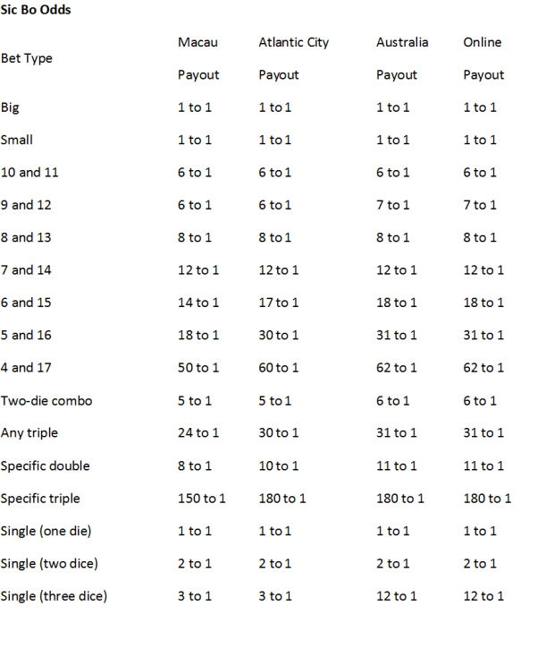 Sic Bo Odds Chart