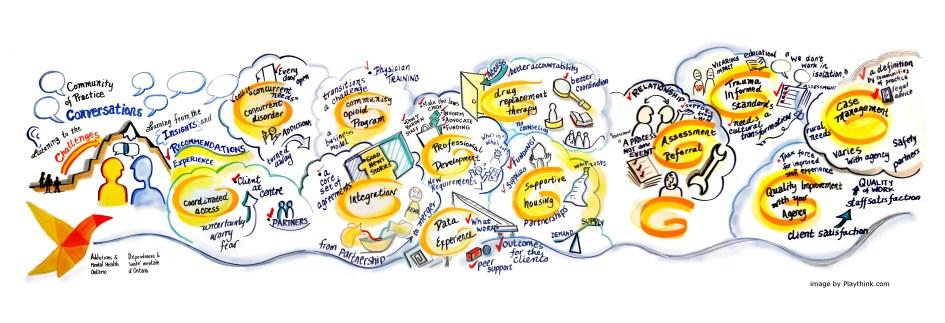 AMHO communities of practice panorama