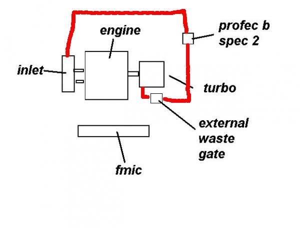 EXT Wastegate plumbing