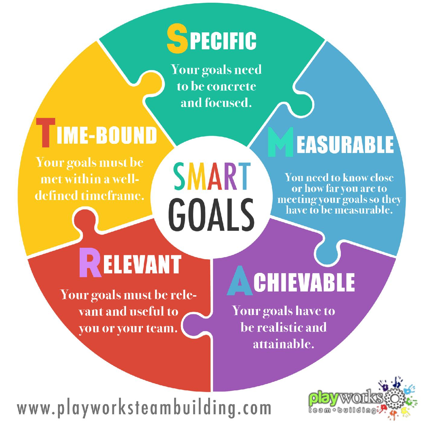 Setting Goals For The Smart Way