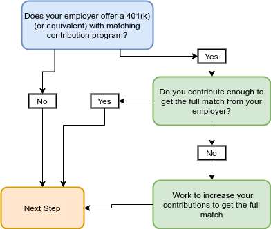 401k match diagram