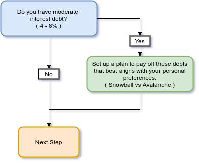 pay down moderate debt flow chart