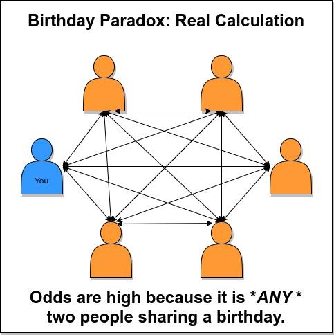 birthday paradox problem reality