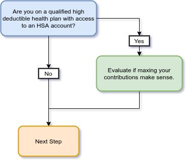 Step 14 Path to FI flow chart health savings account