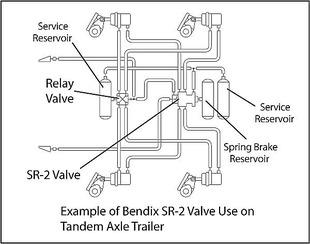 SR2 valve with dedicated spring brake reservoir
