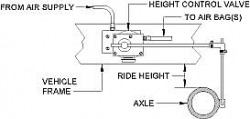 Basic setup of height control valve