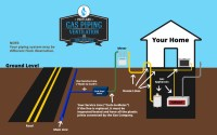 Hiring Specialists For Gas Plumbing | Plaz Media