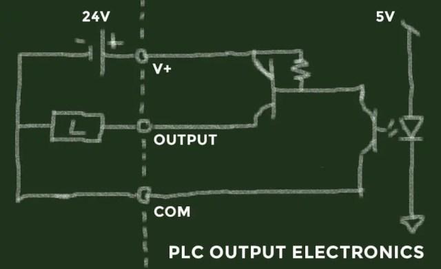 PLC output electronics