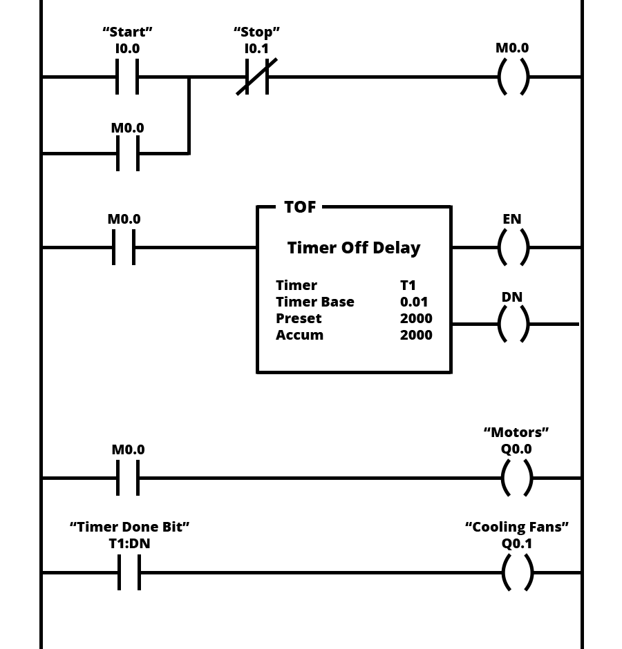 hight resolution of ladder logic examples and plc programming examples reversing starter wiring diagram example of motors with cooling