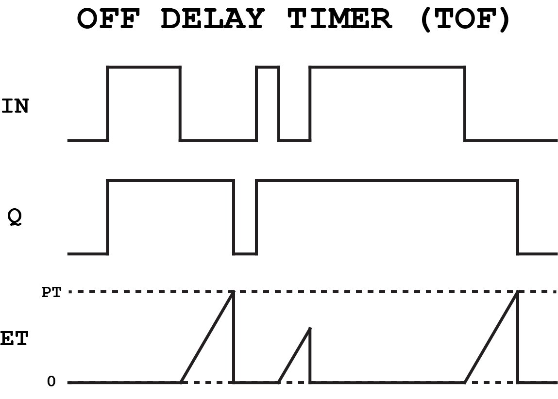 3 phase start stop switch wiring diagram 6 way rv function block fbd programming tutorial plc academy off delay timer