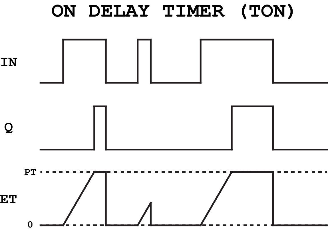 hight resolution of on delay timer diagram