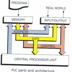 Block Diagram Of Cpu And Explain Corporate Building Rem Koolhaas Plc Architecture?? - Plcs.net Interactive Q & A