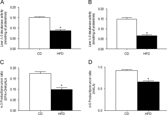 Reduction in the desaturation capacity of the liver in