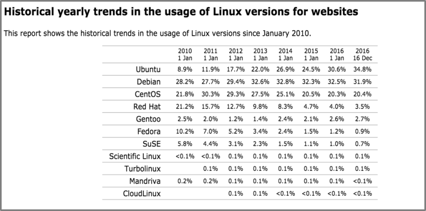 Linux historical yearly trends