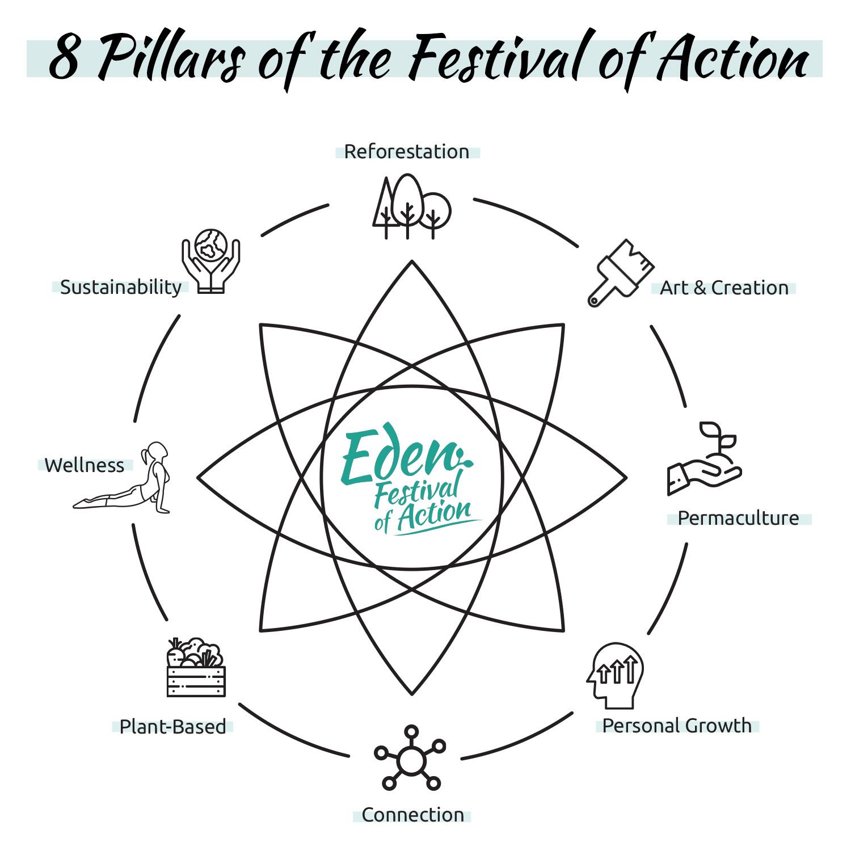 hight resolution of greenpop 2019 eden festival of action