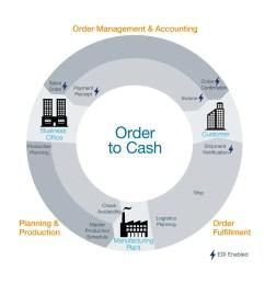 order to cash proces diagram [ 1200 x 1200 Pixel ]