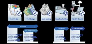 PLEXPERT benefits in Plastic Industry