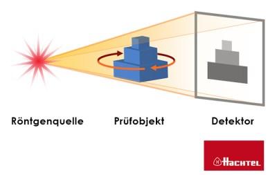 Computertomographie (CT) - Kunststoffbranche. Informationen von Hachtel