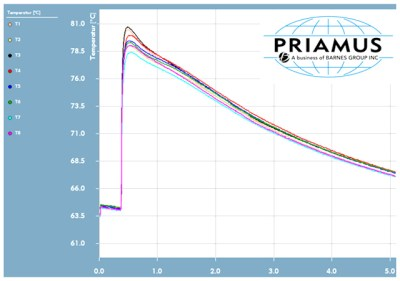 Cavity wall temperature in Plastic Industry by PRIAMUS