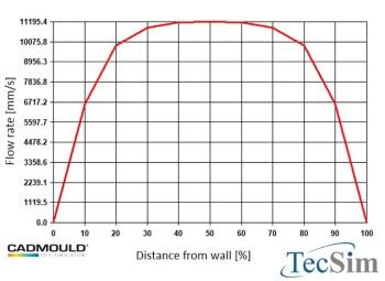 Heat Dissipation in Plastic Industry by TecSim