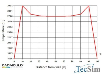 Heat Dissipation in Plastic Industry by TecSim