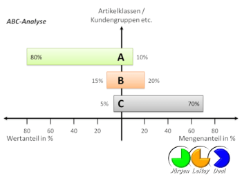 ABC-Analyse - Kunststoffbranche - JLD