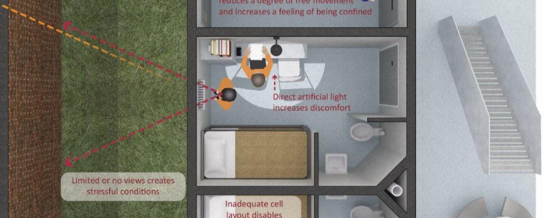 Designing wellbeing in prison