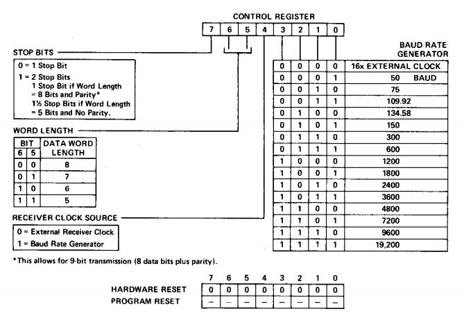 Homebrew 6502 : 6551 UART issues | plingboot