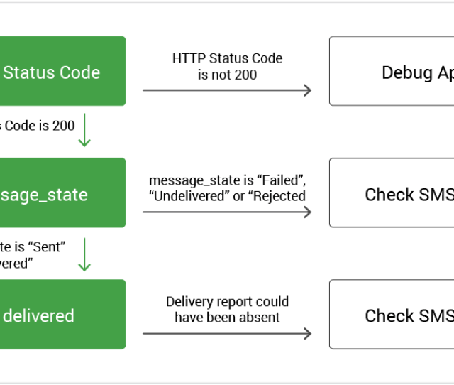 Troubleshooting Sms Delivery Using Api Response Codes Message States And Sms Error Codes