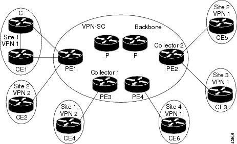 Best Practices with MPLS Egress NetFlow