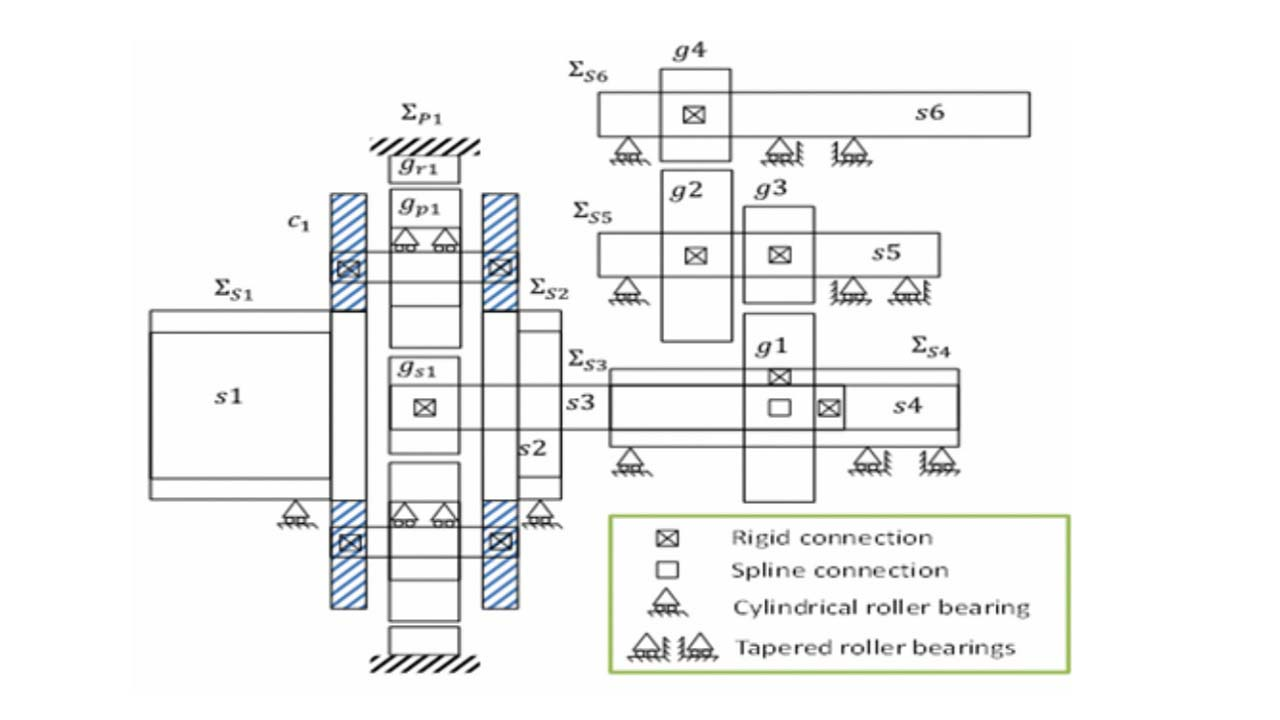 Boosting productivity in gearbox engineering using a
