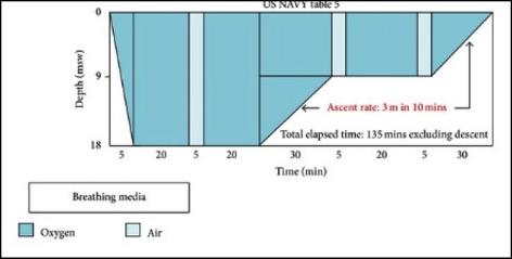 https://i0.wp.com/www.plongee-infos.com/wp-content/uploads/2018/10/US-navy5.png?w=474&ssl=1