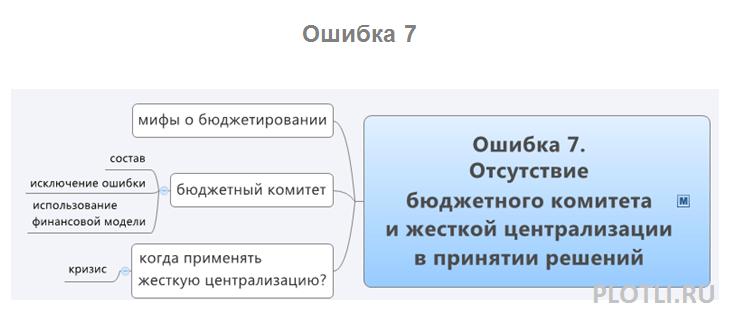 ошибка 7- plotli.ru