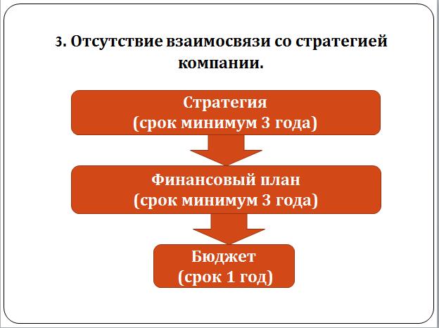 plotli.ru-Плотницкая-Причины неэффективности бюджетирования-5