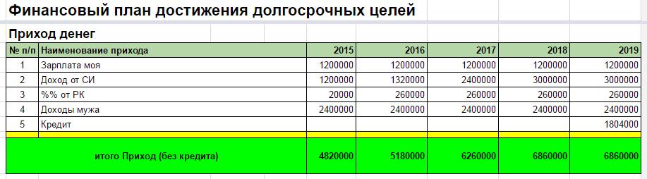 Финансовый план доход