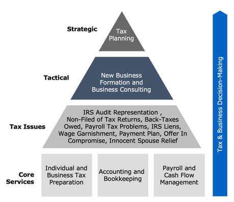 TAX & BUSINESS SERVICES - Ploutus Advisors