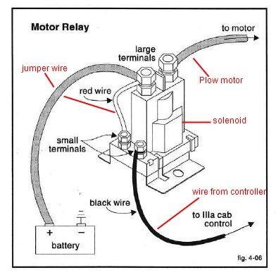 Fisher Minute Mount Wiring Harness. Parts. Wiring Diagram