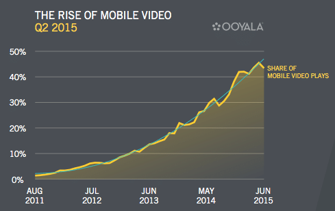 mobile video graph