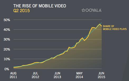 mobile video graph