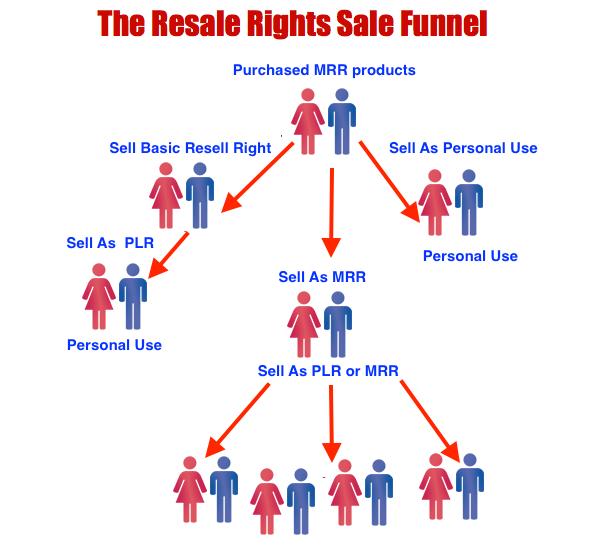 MRR Strategy