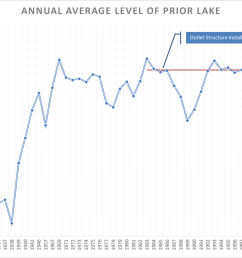 water levels [ 2277 x 1043 Pixel ]