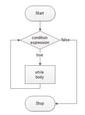 PL/SQL WHILE Loop Tutorial